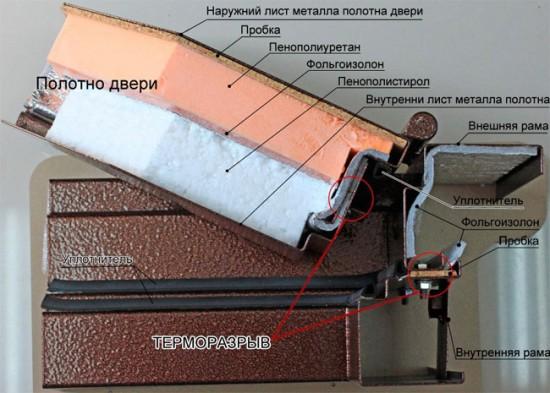 Строение дверного полотна с терморазрывом