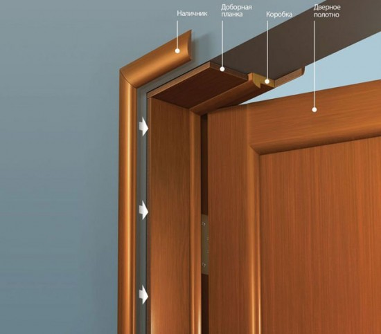 Детали межкомнатной двери