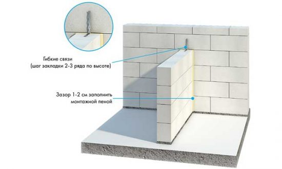 Схема: перегородка из газобетонных блоков