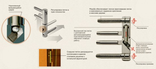 Схема установки ввертной петли