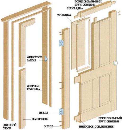 Составные части филенчатой двери