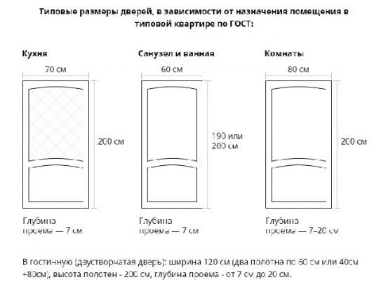 Размеры дверей для разных комнат