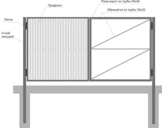 Схема: ворота из трубы