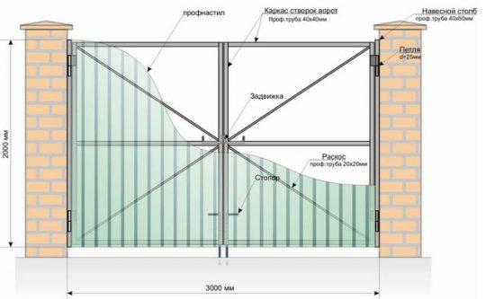 Схема строительства распашных ворот