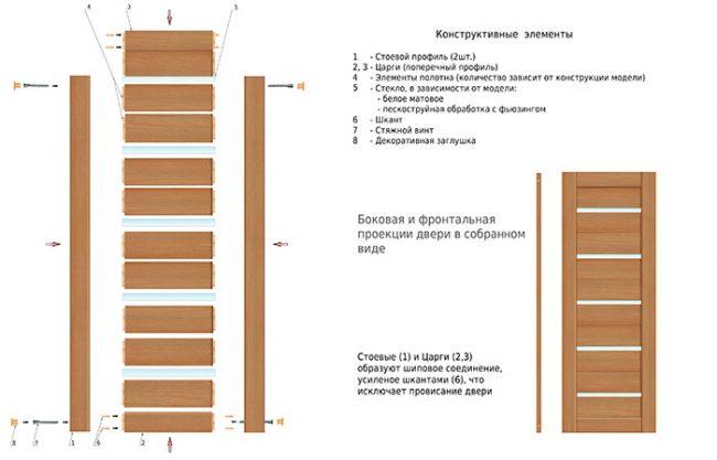 Конструкция царговой двери