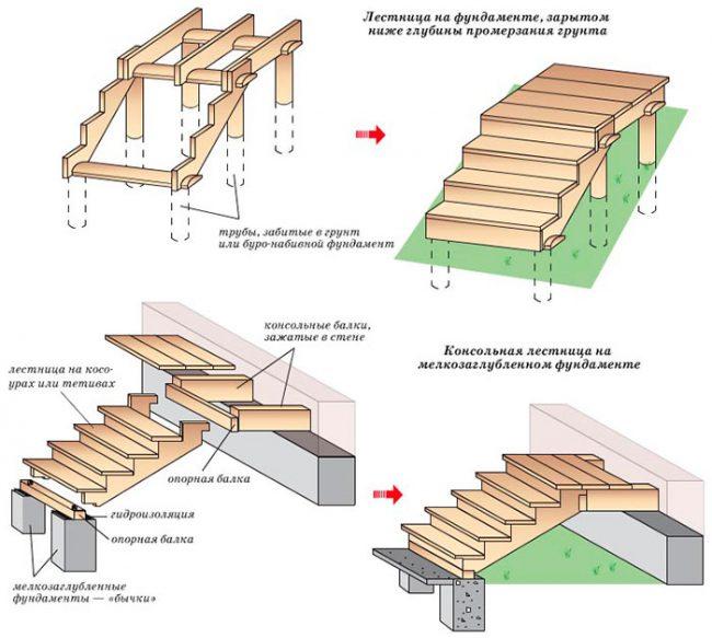 Варианты обустройства лестницы
