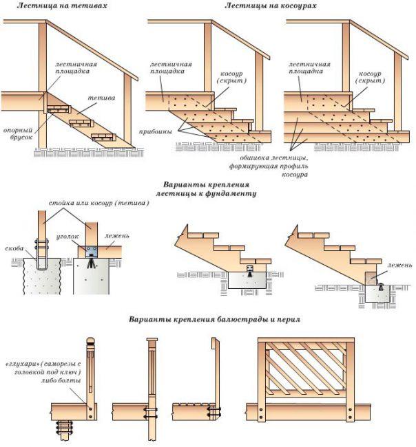 Соединение лестницы с фундаментом