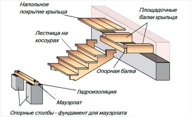 Сборка деревянного крыльца