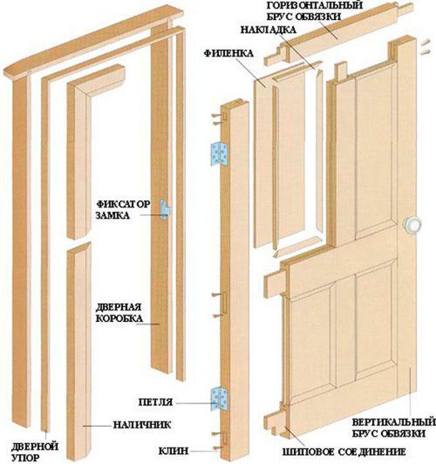 Сборка филенчатой двери