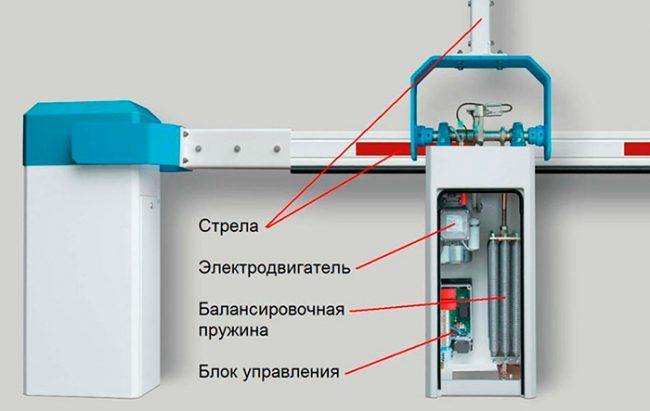 Блок управления шлагбаумом Gard