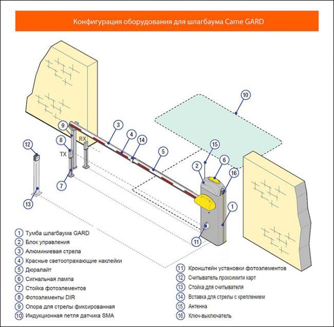 Конфигурация шлагбаума Came Gard