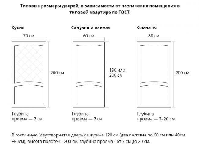 Типовые размеры дверей в зависимости от назначения помещения
