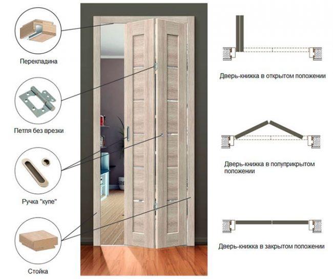 Механизм двери-книжки