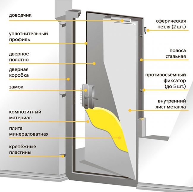 Конструкция противопожарной двери